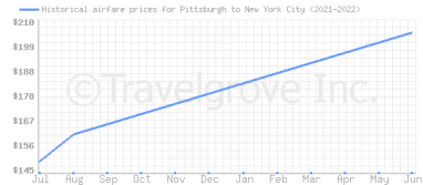 Price overview for flights from Pittsburgh to New York City