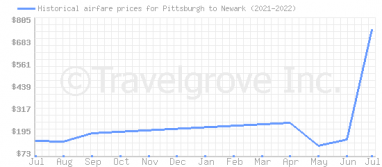 Price overview for flights from Pittsburgh to Newark