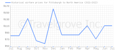 Price overview for flights from Pittsburgh to North America