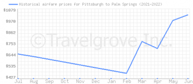 Price overview for flights from Pittsburgh to Palm Springs