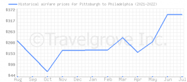 Price overview for flights from Pittsburgh to Philadelphia