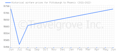 Price overview for flights from Pittsburgh to Phoenix