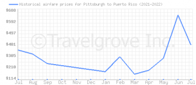 Price overview for flights from Pittsburgh to Puerto Rico