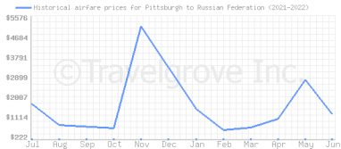 Price overview for flights from Pittsburgh to Russian Federation