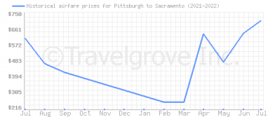 Price overview for flights from Pittsburgh to Sacramento