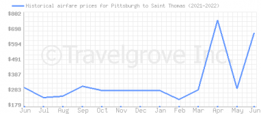 Price overview for flights from Pittsburgh to Saint Thomas