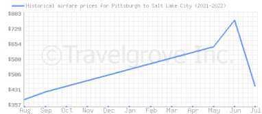 Price overview for flights from Pittsburgh to Salt Lake City
