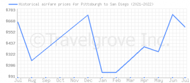 Price overview for flights from Pittsburgh to San Diego