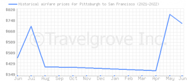 Price overview for flights from Pittsburgh to San Francisco