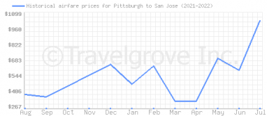 Price overview for flights from Pittsburgh to San Jose