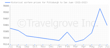Price overview for flights from Pittsburgh to San Juan