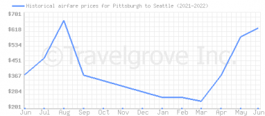 Price overview for flights from Pittsburgh to Seattle