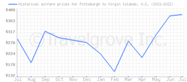 Price overview for flights from Pittsburgh to Virgin Islands, U.S.