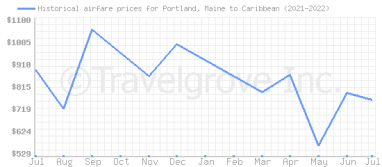 Price overview for flights from Portland, Maine to Caribbean