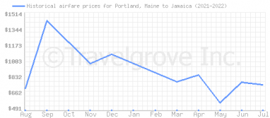 Price overview for flights from Portland, Maine to Jamaica