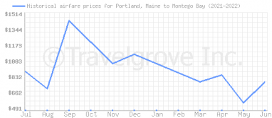 Price overview for flights from Portland, Maine to Montego Bay