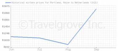 Price overview for flights from Portland, Maine to Netherlands