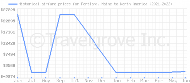 Price overview for flights from Portland, Maine to North America