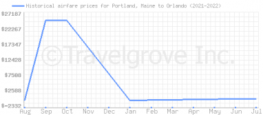 Price overview for flights from Portland, Maine to Orlando
