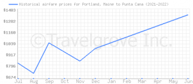 Price overview for flights from Portland, Maine to Punta Cana