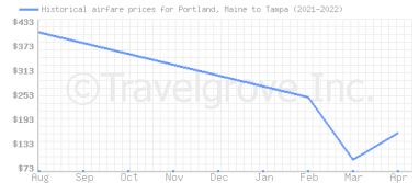 Price overview for flights from Portland, Maine to Tampa