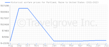 Price overview for flights from Portland, Maine to United States