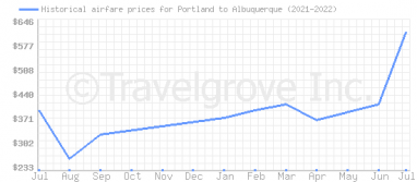 Price overview for flights from Portland to Albuquerque