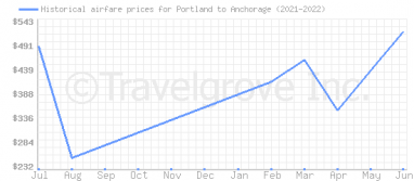 Price overview for flights from Portland to Anchorage