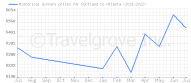Price overview for flights from Portland to Atlanta
