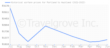 Price overview for flights from Portland to Auckland
