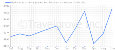 Price overview for flights from Portland to Austin