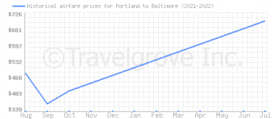 Price overview for flights from Portland to Baltimore