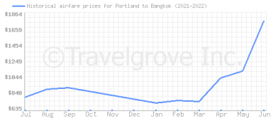 Price overview for flights from Portland to Bangkok