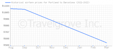 Price overview for flights from Portland to Barcelona