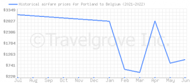 Price overview for flights from Portland to Belgium