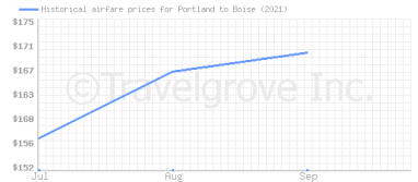 Price overview for flights from Portland to Boise
