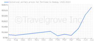 Price overview for flights from Portland to Bombay