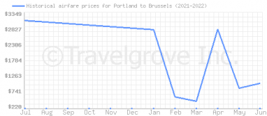 Price overview for flights from Portland to Brussels