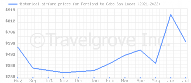 Price overview for flights from Portland to Cabo San Lucas
