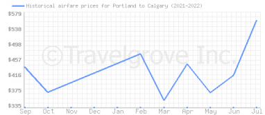 Price overview for flights from Portland to Calgary