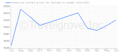 Price overview for flights from Portland to Canada
