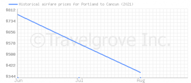 Price overview for flights from Portland to Cancun