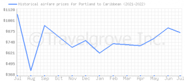 Price overview for flights from Portland to Caribbean