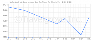 Price overview for flights from Portland to Charlotte