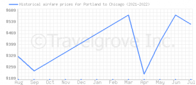 Price overview for flights from Portland to Chicago