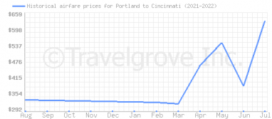 Price overview for flights from Portland to Cincinnati
