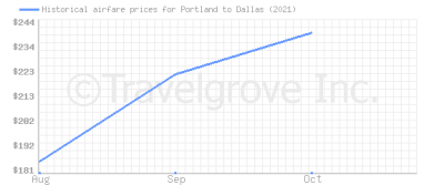 Price overview for flights from Portland to Dallas