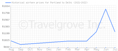 Price overview for flights from Portland to Delhi