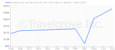 Price overview for flights from Portland to Denver