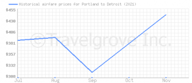 Price overview for flights from Portland to Detroit